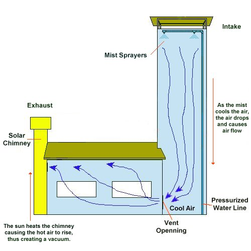 Diagram On Natural Ventilation Heating And Cooling Systems Diagram