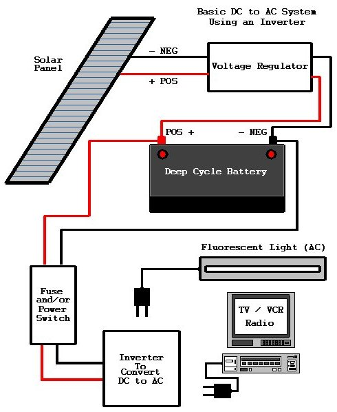 Solar Generators Diagram